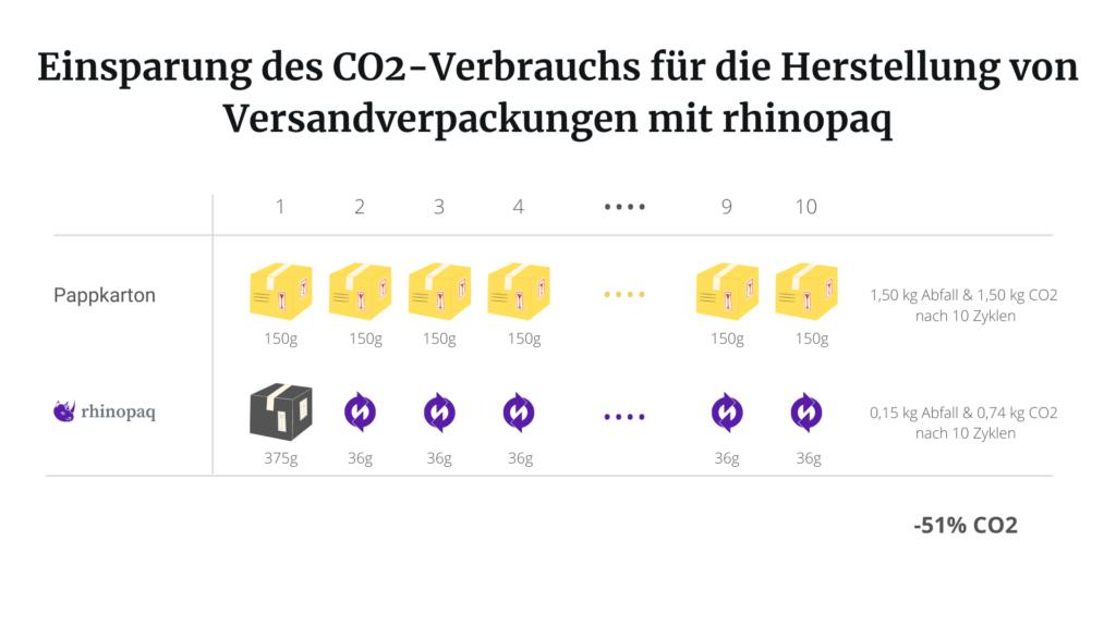 CO2-Vergleich Versandverpackungen und nachhaltige Verpackung von rhinopaq